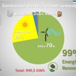Generación con energías renovables representa el 99% en la Región de Coquimbo